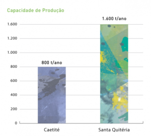 Gráfico de barras, mostrando a Capacidade de Produção - Caetité e Santa Quitéria. Fonte INB.