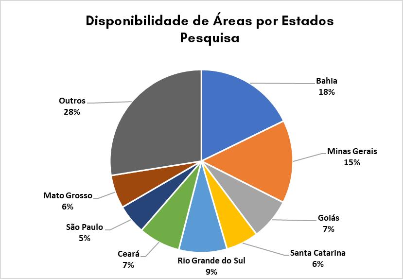 Distribuição dos Estados na disponibilidade de áreas de pesquisa do Segundo edital