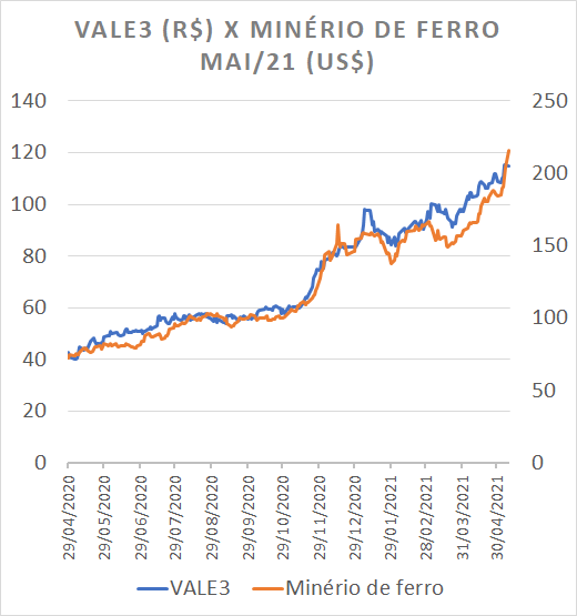 Cotações das ações da Vale (VALE3) e os preços dos contratos futuros de minério de ferro com vencimento em maio