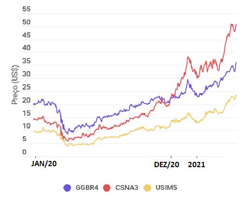 Preço das ações da Gerdau (GGBR4), CSN (CSNA3) e Usiminas (USIM5), de janeiro de 2020 a maio de 2021, frente a demanda por aço.