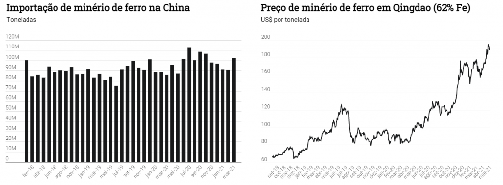 Gráficos que mostram a importação e preço do minério de ferro em Qingdão, província da China no período de fevereiro de 2018 a março de 2021.