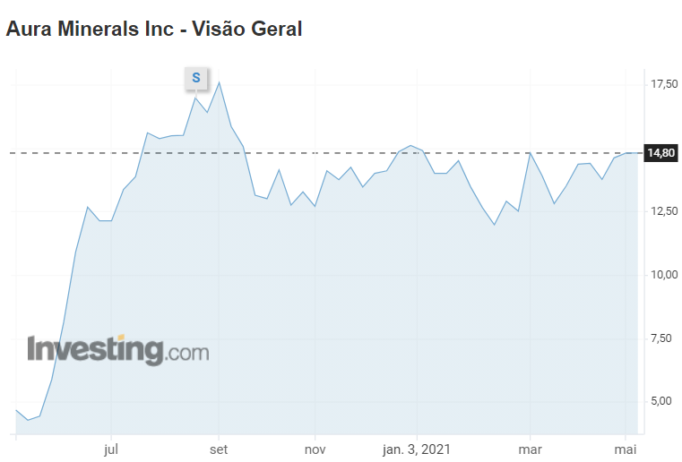 Desempenho da Aura Minerals na bolsa de valores.