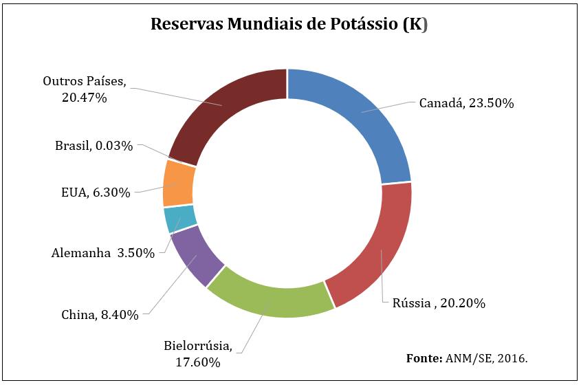 Reservas Minerais de Potássio