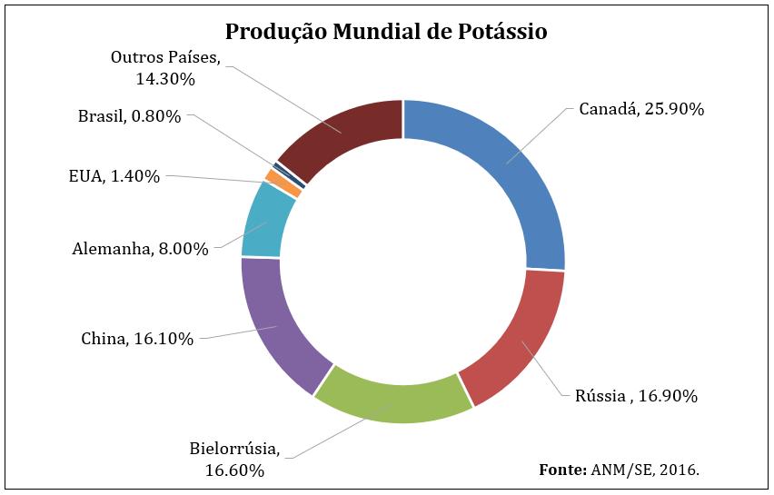 Produção Mineral de Potássio