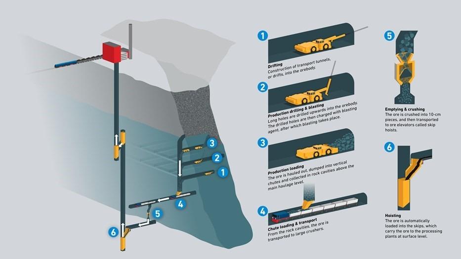 Método de Lavra Sublevel Caving (SLC) aplicado em Kiruna, LKAB.